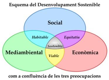 desenvolupament sostenible